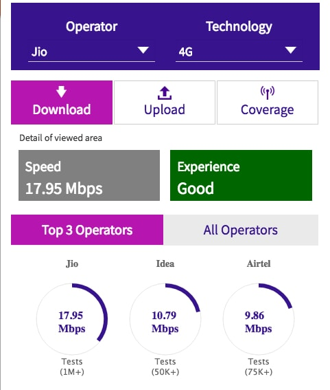JIO Trai Speed Test for JIO 4G